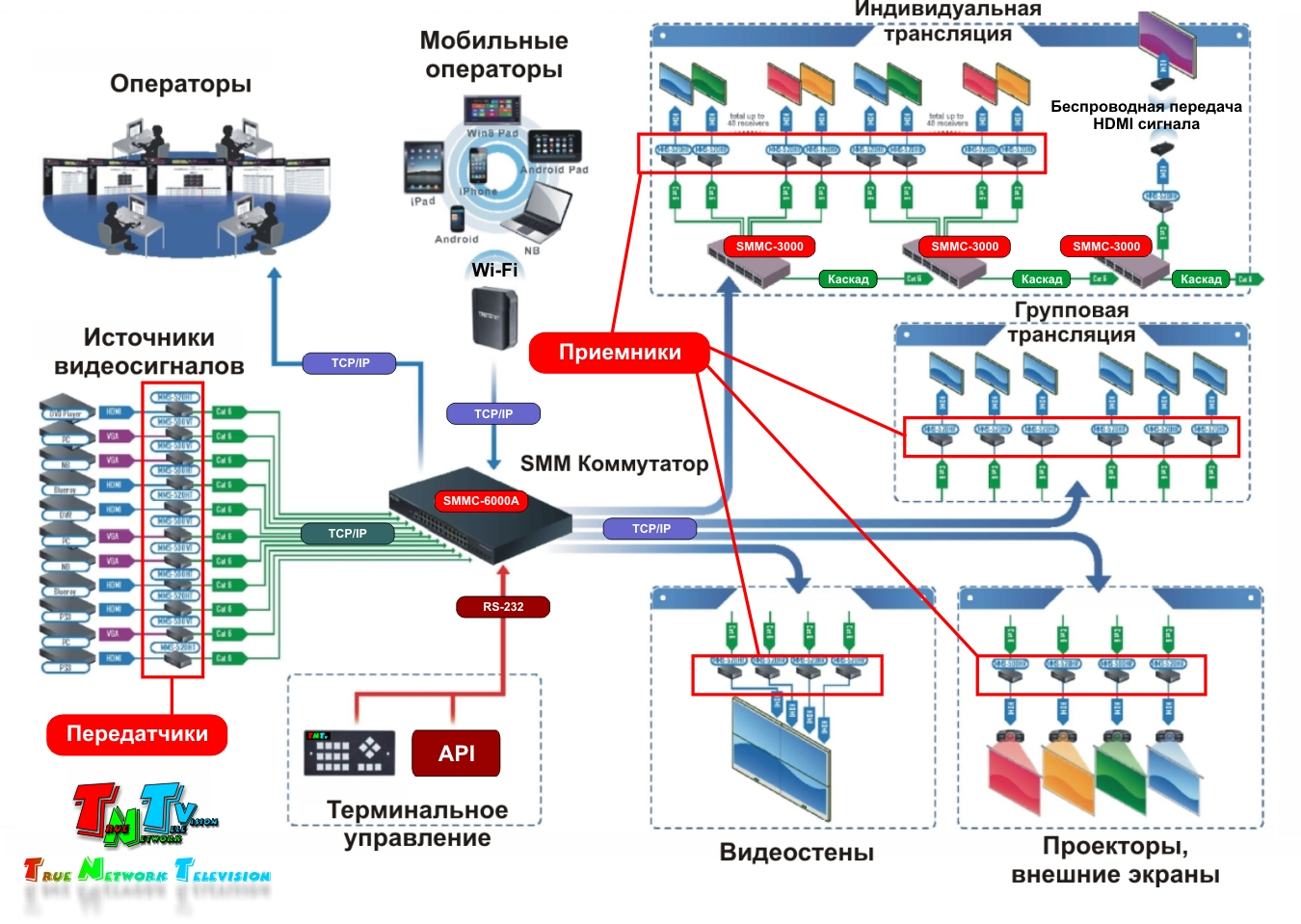 Схема коммутации сети
