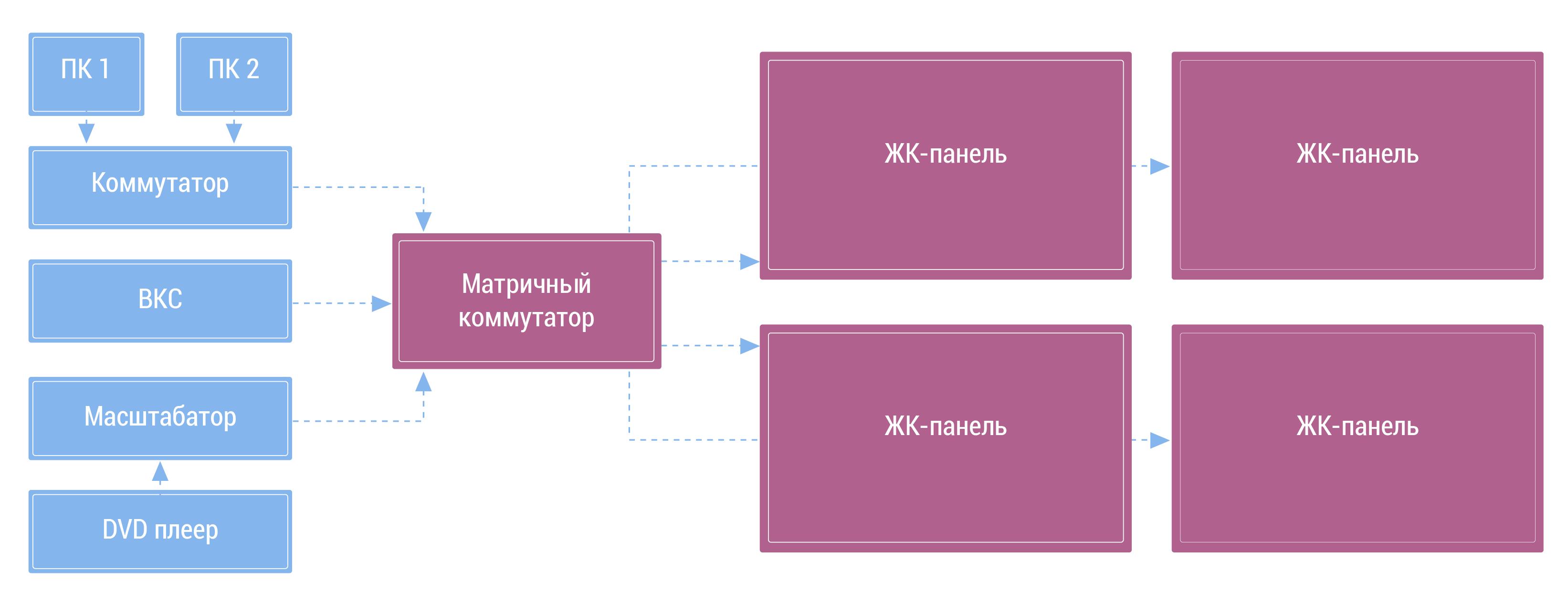 схема коммутатора входных сигналов